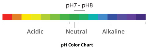 JP200C Features PH Colour Chart