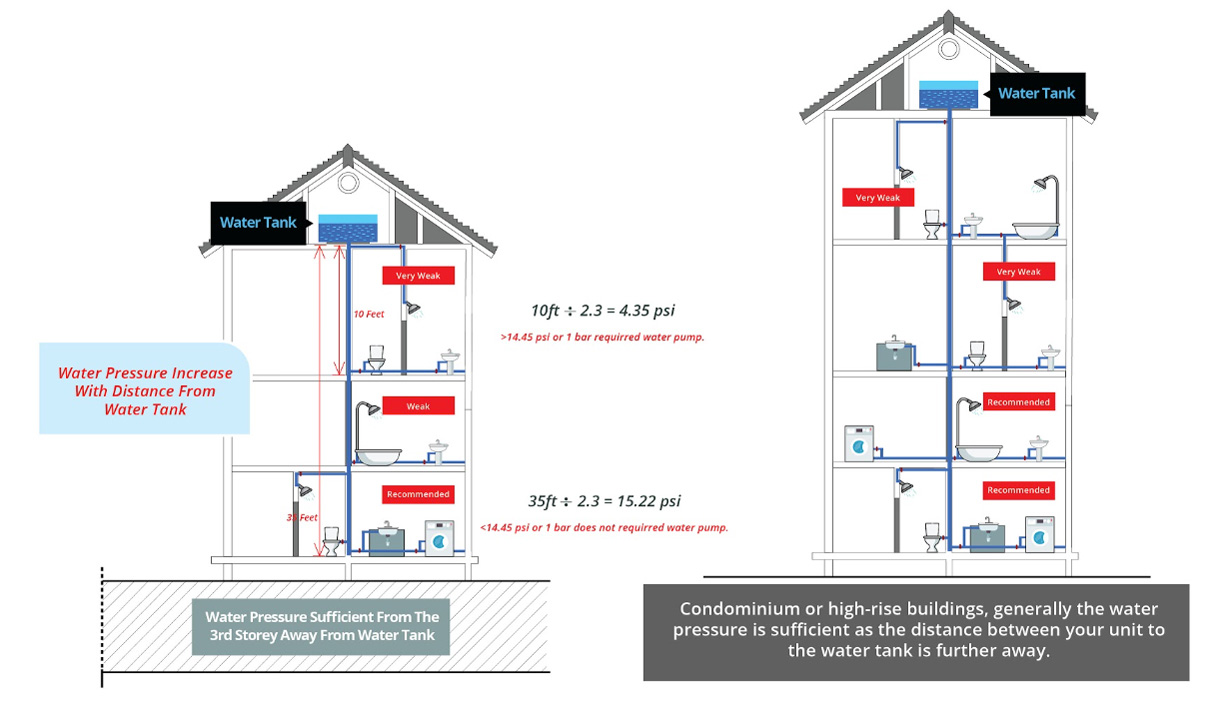 IWH-Water Pressure System