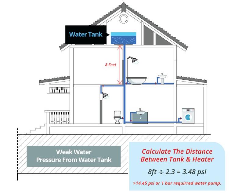 IWH-Weak Water