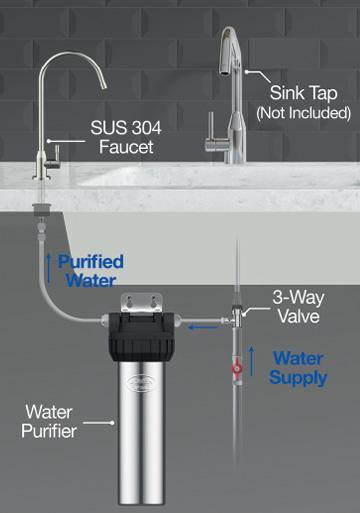 JP300 Under Sink